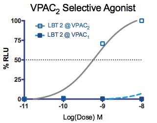 VPAC2 Selectivity